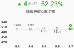 韩服胜率暴涨11位 余震拉克丝全解析