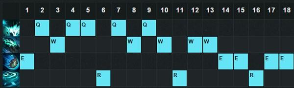 LOL5.17扭曲树精改动 大树茂凯最新出装加点